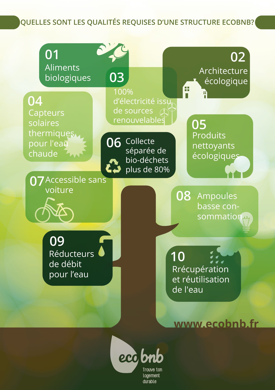Ecobnb - les exigences de durabilité