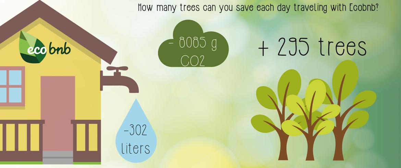 Combien de CO2 vous évitez et combien d'arbres vous sauvez en voyageant avec Ecobnb