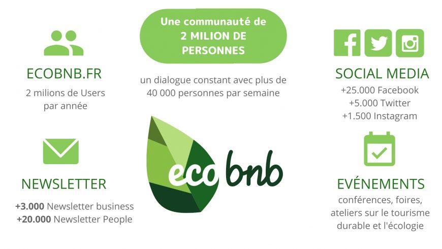 Media Kit & Numéros de Ecobnb