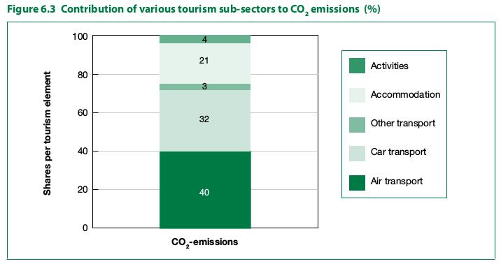 Développement durable et tourisme: Répondre aux défis mondiaux. Source: Organisation Mondiale du Tourisme et Programme des Nations Unies pour l'Environment