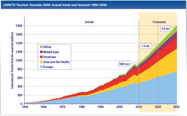 Prévision de croissance du nombre de touristes dans le monde entre 2014 et 2030. Source: Organisation Mondiale du Tourisme.